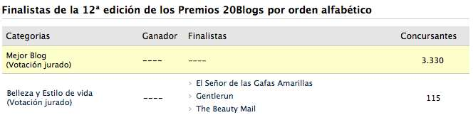 nominación Premios 20Blogs de Gentlerun para 20Minutos